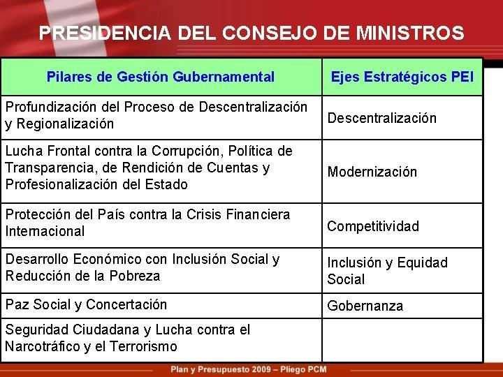 PRESIDENCIA DEL CONSEJO DE MINISTROS Pilares de Gestión Gubernamental Ejes Estratégicos PEI Profundización del