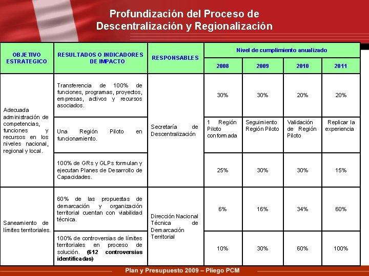 Profundización del Proceso de Descentralización y Regionalización OBJETIVO ESTRATEGICO Adecuada administración de competencias, funciones