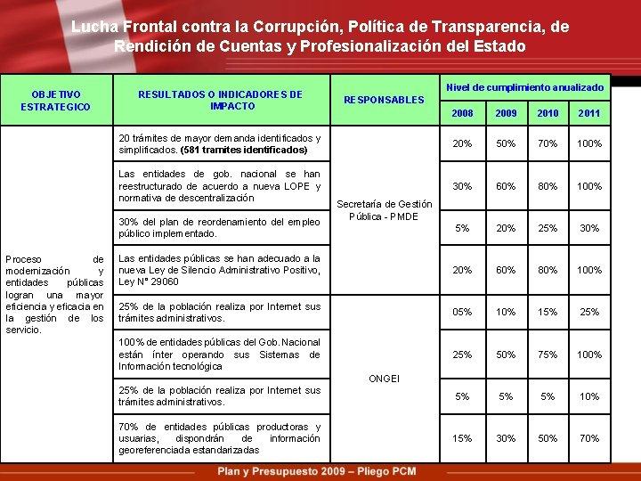 Lucha Frontal contra la Corrupción, Política de Transparencia, de Rendición de Cuentas y Profesionalización