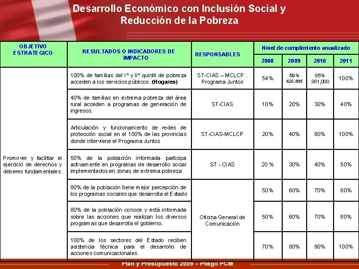 Desarrollo Económico con Inclusión Social y Reducción de la Pobreza OBJETIVO ESTRATEGICO Promover y