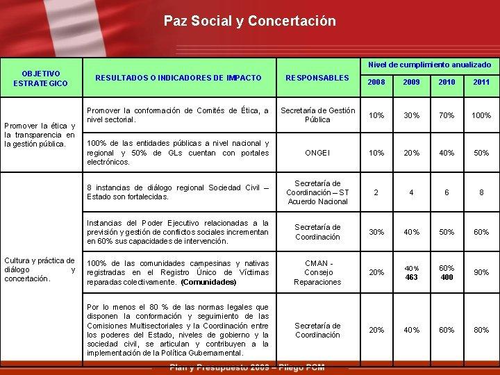 Paz Social y Concertación Nivel de cumplimiento anualizado OBJETIVO ESTRATEGICO Promover la ética y