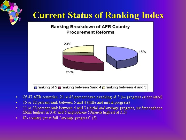 Current Status of Ranking Index • • Of 47 AFR countries, 21 or 45