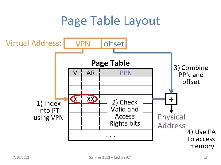 Page Table Layout Virtual Address: VPN offset Page Table 1) Index into PT using