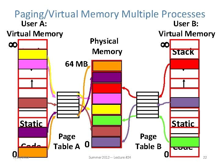 Paging/Virtual Memory Multiple Processes User A: Virtual Memory ¥ Physical Memory Stack User B: