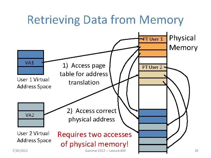 Retrieving Data from Memory PT User 1 VA 1 User 1 Virtual Address Space