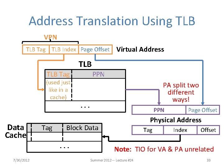 Address Translation Using TLB VPN TLB Tag TLB Index Page Offset Virtual Address TLB