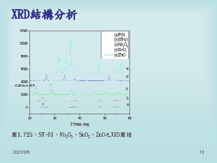 XRD結構分析 圖 1. P 25、ST-01、Nb 2 O 5、Sn. O 2、Zn. O之XRD圖譜 2021/3/9 13