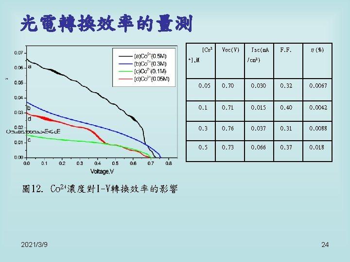 光電轉換效率的量測 [Co 2 Voc(V) +], M Jsc(m. A F. F. η(%) /cm 2) 0.