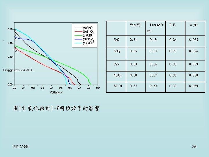 Voc(V) Jsc(m. A/c F. F. η(%) m 2) Zn. O 0. 71 0. 19