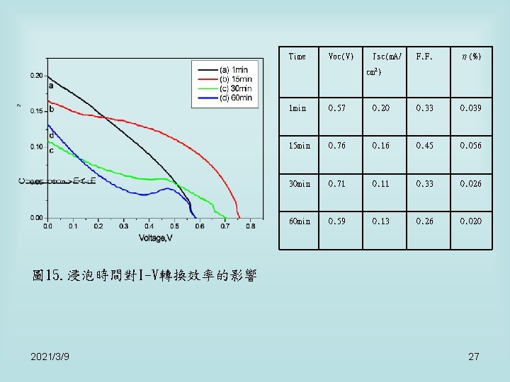 Time Voc(V) Jsc(m. A/ F. F. η(%) cm 2) 1 min 0. 57 0.