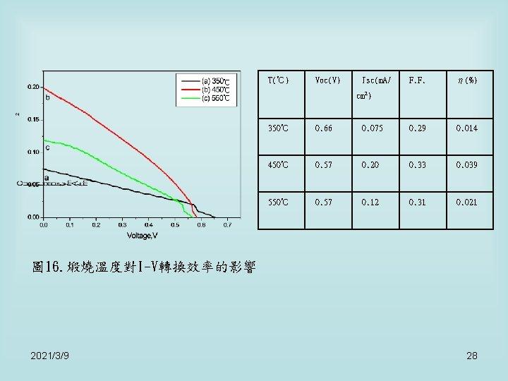 ℃ ℃ ℃ T(℃) Voc(V) Jsc(m. A/ F. F. η(%) cm 2) 350℃ 0.