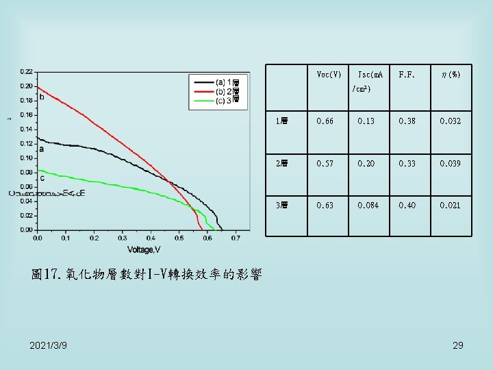 Voc(V) 層 層 層 Jsc(m. A F. F. η(%) /cm 2) 1層 0. 66