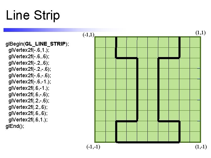 Line Strip (-1, 1) (1, 1) gl. Begin(GL_LINE_STRIP); gl. Vertex 2 f(-. 6, 1.