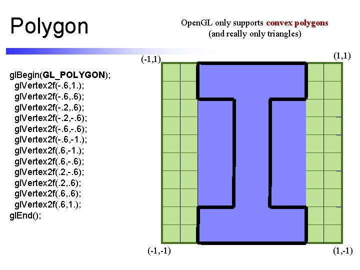 Polygon Open. GL only supports convex polygons (and really only triangles) (-1, 1) (1,
