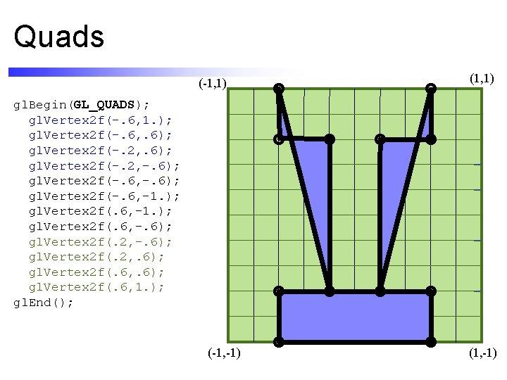 Quads (-1, 1) (1, 1) gl. Begin(GL_QUADS); gl. Vertex 2 f(-. 6, 1. );