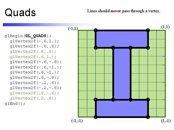 Quads Lines should never pass through a vertex. (-1, 1) (1, 1) gl. Begin(GL_QUADS);