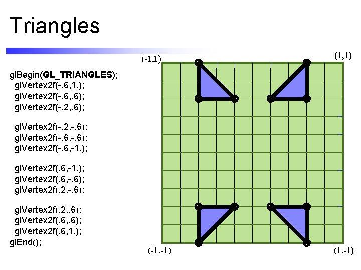 Triangles (-1, 1) (1, 1) gl. Begin(GL_TRIANGLES); gl. Vertex 2 f(-. 6, 1. );