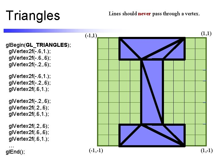 Triangles Lines should never pass through a vertex. (-1, 1) (1, 1) gl. Begin(GL_TRIANGLES);