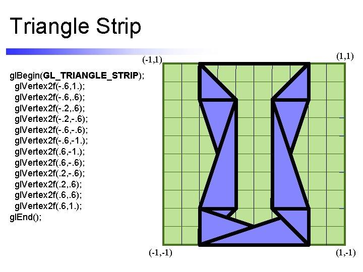 Triangle Strip (-1, 1) (1, 1) gl. Begin(GL_TRIANGLE_STRIP); gl. Vertex 2 f(-. 6, 1.