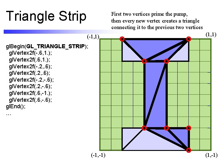 Triangle Strip First two vertices prime the pump, then every new vertex creates a