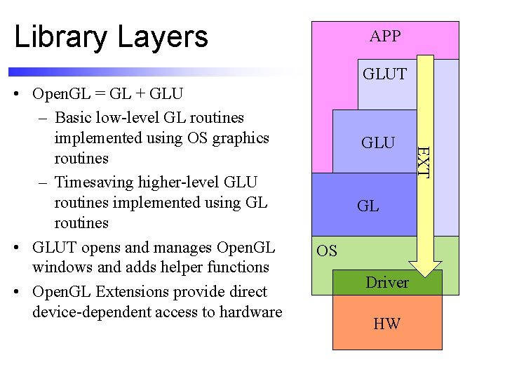 Library Layers APP GLUT GLU GL OS Driver HW EXT • Open. GL =