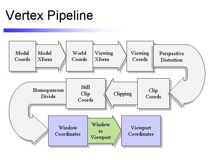 Vertex Pipeline Model Coords Model Xform Viewing Xform World Coords Homogeneous Divide Still Clip