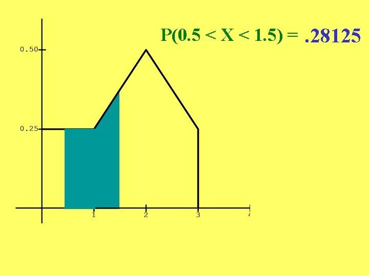 P(0. 5 < X < 1. 5) =. 28125