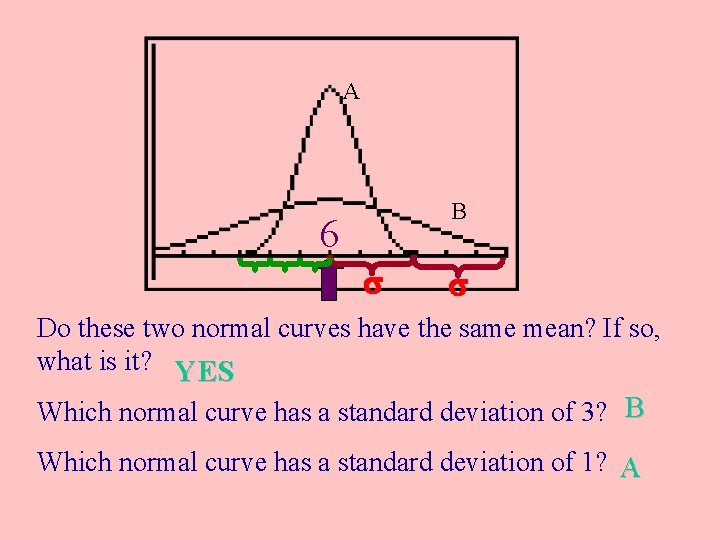 A B 6 Do these two normal curves have the same mean? If so,