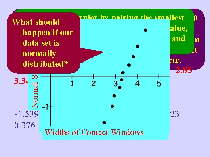 Normal Scores Suppose we have the following observations To construct a normal probability plot,
