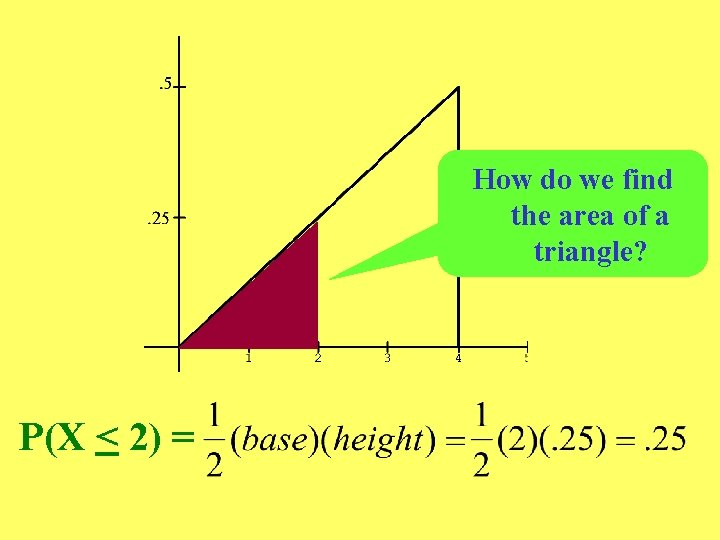 How do we find the area of a triangle? P(X < 2) =