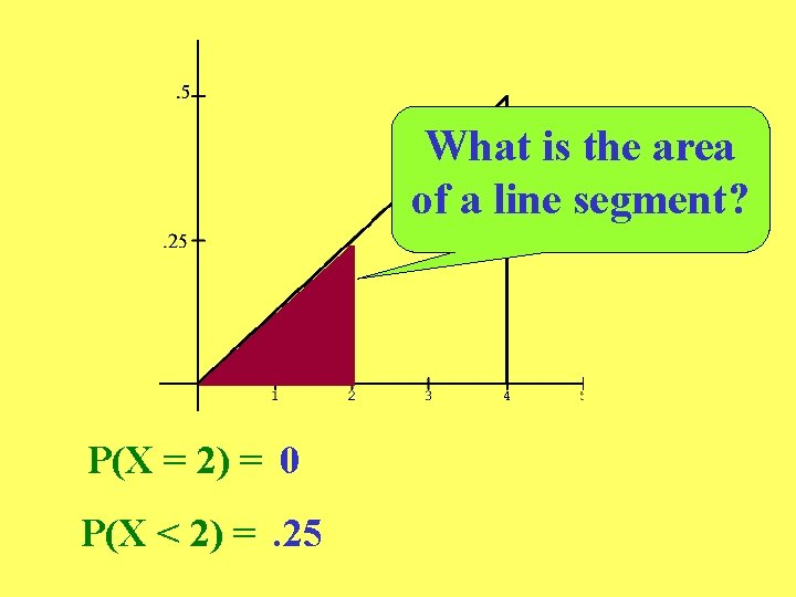 What is the area of a line segment? P(X = 2) = 0 P(X