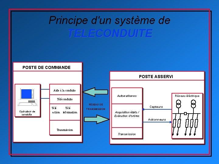 Principe d'un système de TELECONDUITE POSTE DE COMMANDE POSTE ASSERVI Aide à la conduite