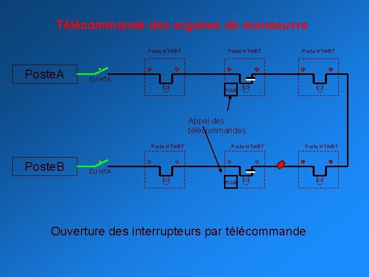 Télécommande des organes de manoeuvre Poste HTA/BT Poste. A Poste HTA/BT DJ HTA TCDE