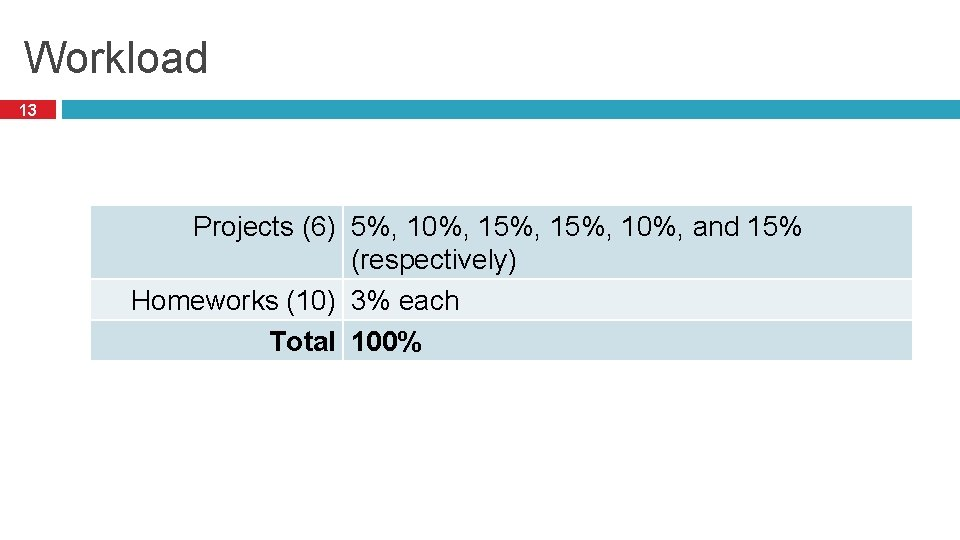 Workload 13 Projects (6) 5%, 10%, 15%, 10%, and 15% (respectively) Homeworks (10) 3%