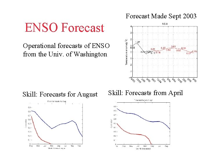 Forecast Made Sept 2003 ENSO Forecast Operational forecasts of ENSO from the Univ. of