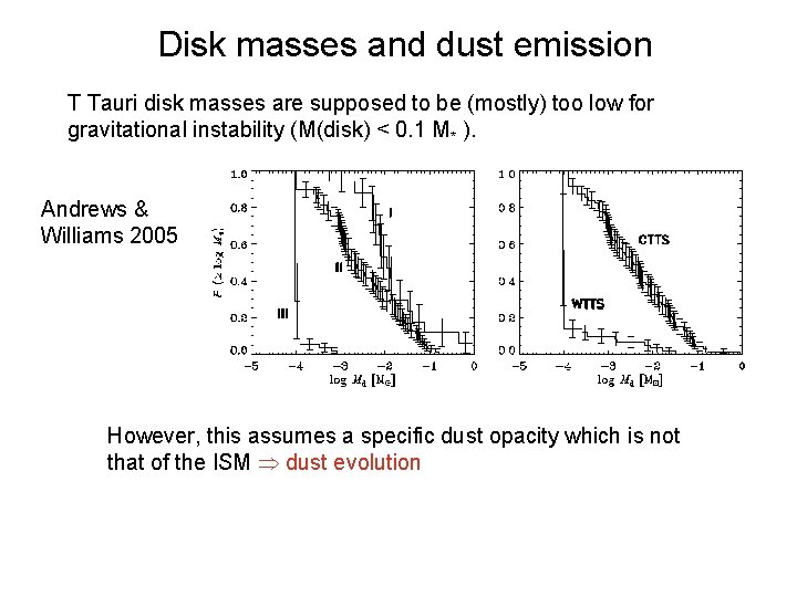 Disk masses and dust emission T Tauri disk masses are supposed to be (mostly)