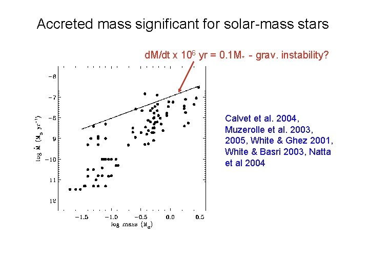 Accreted mass significant for solar-mass stars d. M/dt x 106 yr = 0. 1