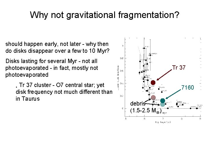 Why not gravitational fragmentation? should happen early, not later - why then do disks
