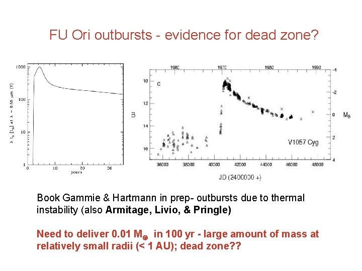FU Ori outbursts - evidence for dead zone? Book Gammie & Hartmann in prep-