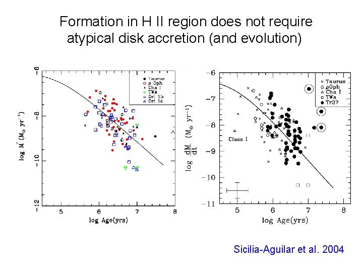 Formation in H II region does not require atypical disk accretion (and evolution) Sicilia-Aguilar