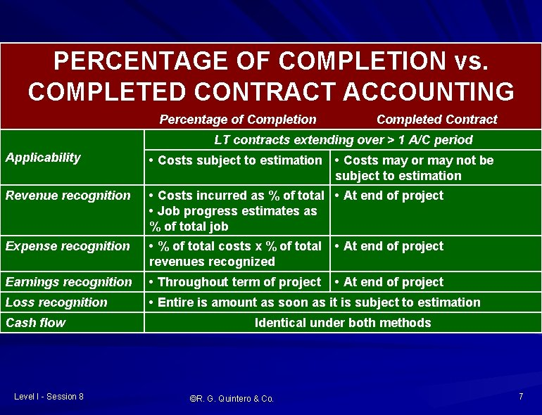 PERCENTAGE OF COMPLETION vs. COMPLETED CONTRACT ACCOUNTING Percentage of Completion Completed Contract LT contracts