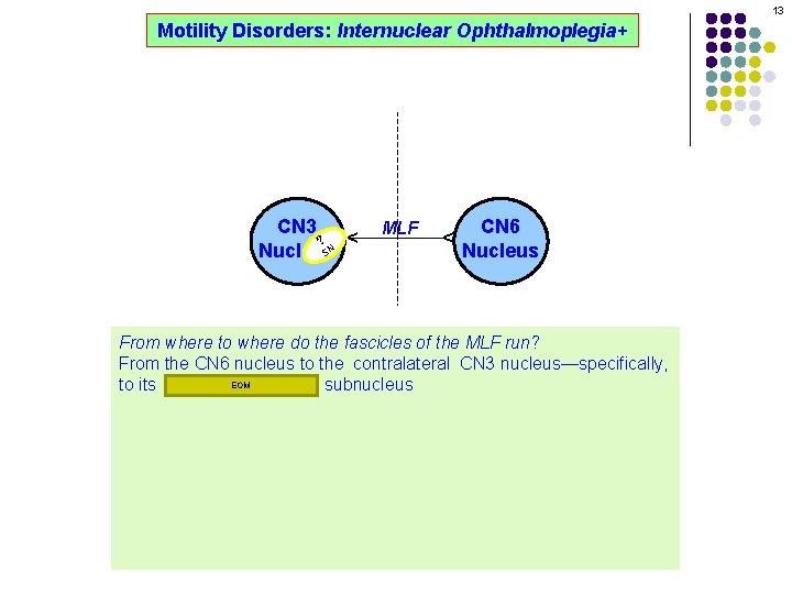 13 MLF CN 6 Nucleus ^ ? CN 3 R M SN Nucleus ^