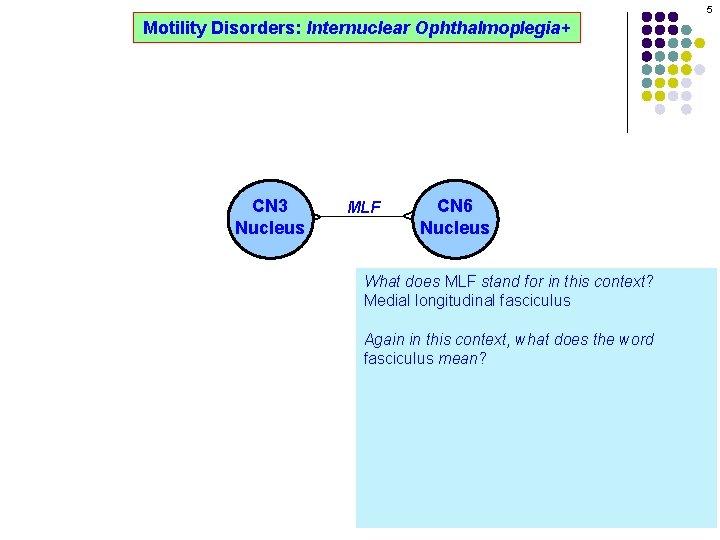 5 Motility Disorders: Internuclear Ophthalmoplegia+ MLF CN 6 Nucleus ^ ^ CN 3 Nucleus