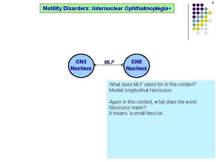 6 Motility Disorders: Internuclear Ophthalmoplegia+ MLF CN 6 Nucleus ^ ^ CN 3 Nucleus