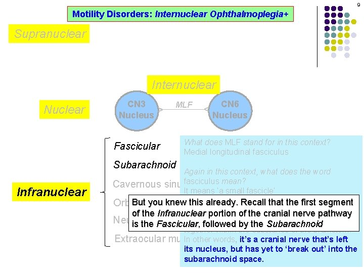 9 Motility Disorders: Internuclear Ophthalmoplegia+ Supranuclear Internuclear MLF CN 6 Nucleus ^ CN 3