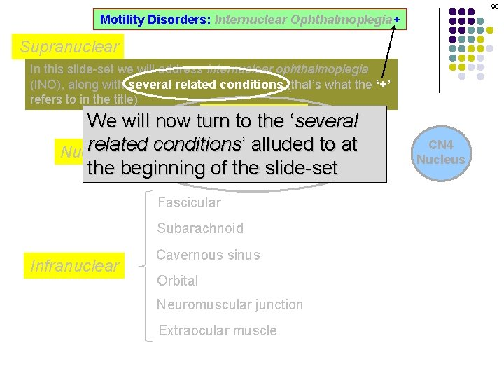 90 Motility Disorders: Internuclear Ophthalmoplegia+ Supranuclear In this slide-set we will address internuclear ophthalmoplegia