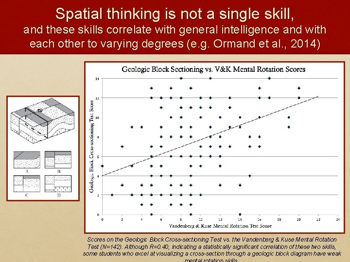 Spatial thinking is not a single skill, and these skills correlate with general intelligence