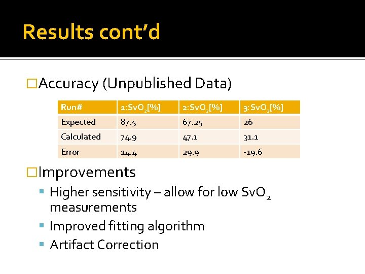 Results cont'd �Accuracy (Unpublished Data) Run# 1: Sv. O 2[%] 2: Sv. O 2[%]