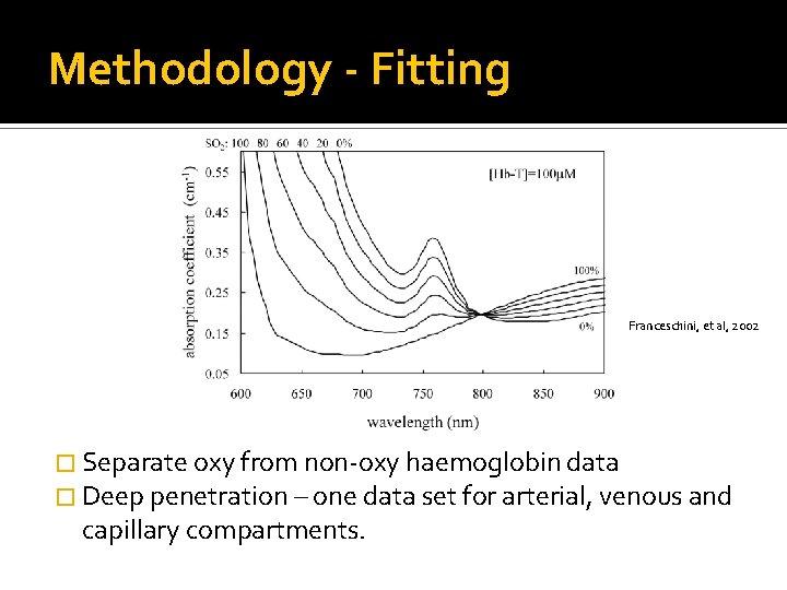 Methodology - Fitting Franceschini, et al, 2002 � Separate oxy from non-oxy haemoglobin data