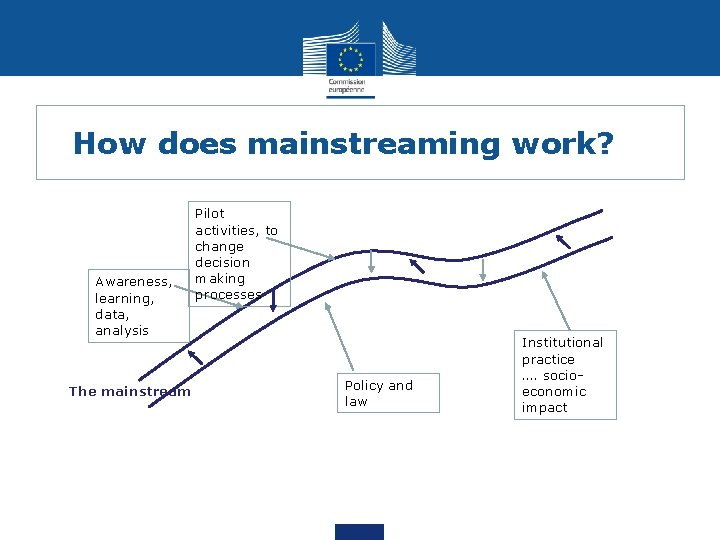 How does mainstreaming work? Awareness, learning, data, analysis The mainstream Pilot activities, to change